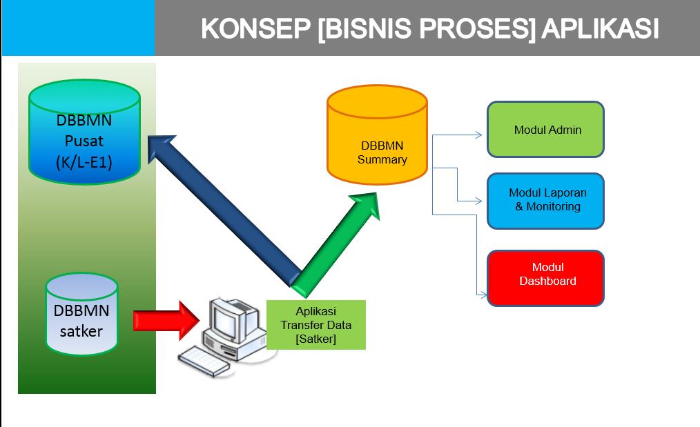 proses bisnis SIPBB